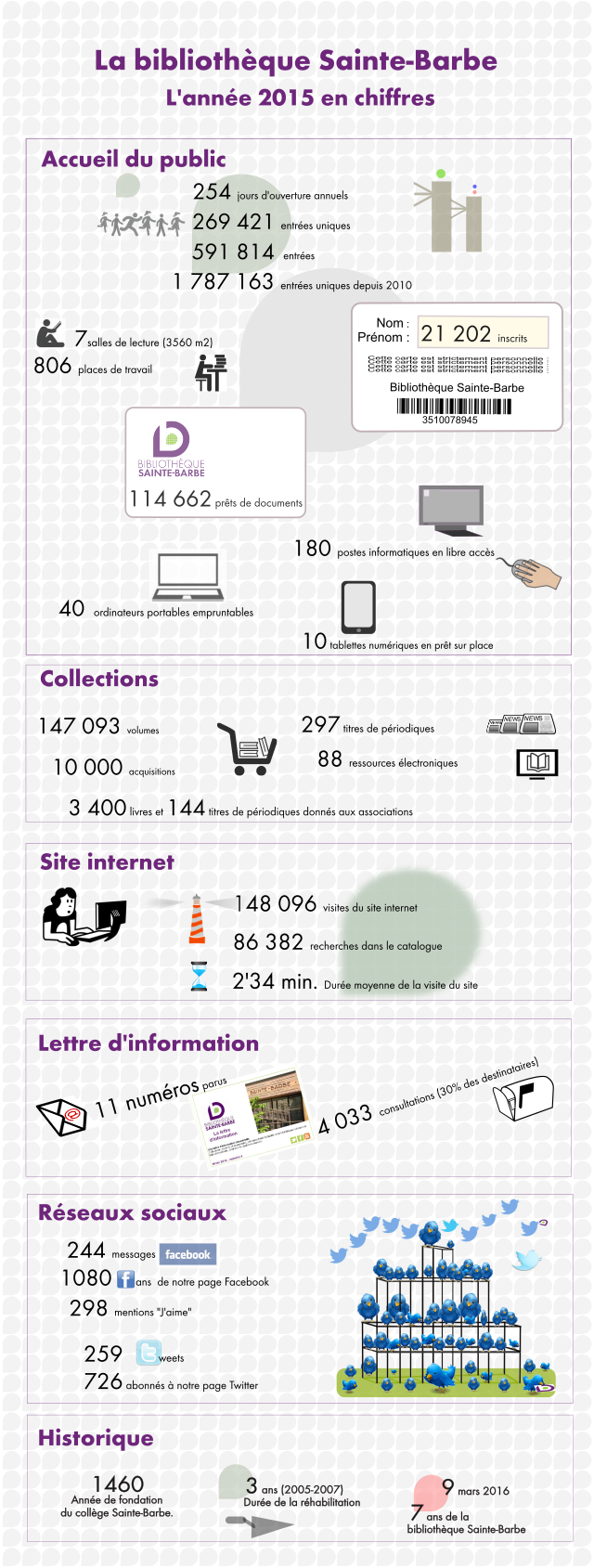 Infographie 2015