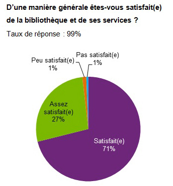 Enquete taux de satisfaction2