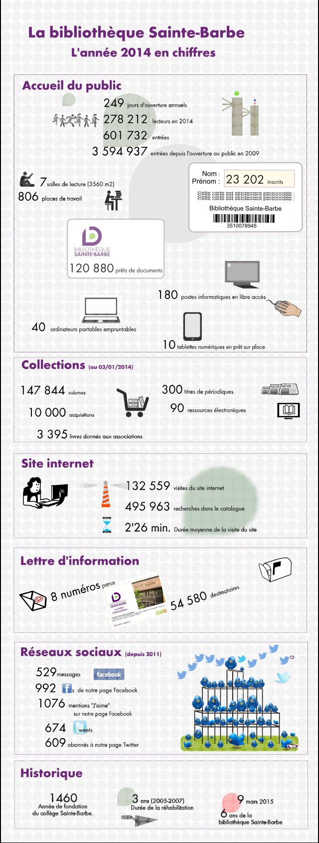 La bibliotheque en chiffres 2014